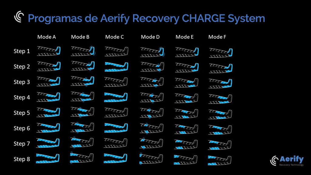 Aerify Recovery Charge System