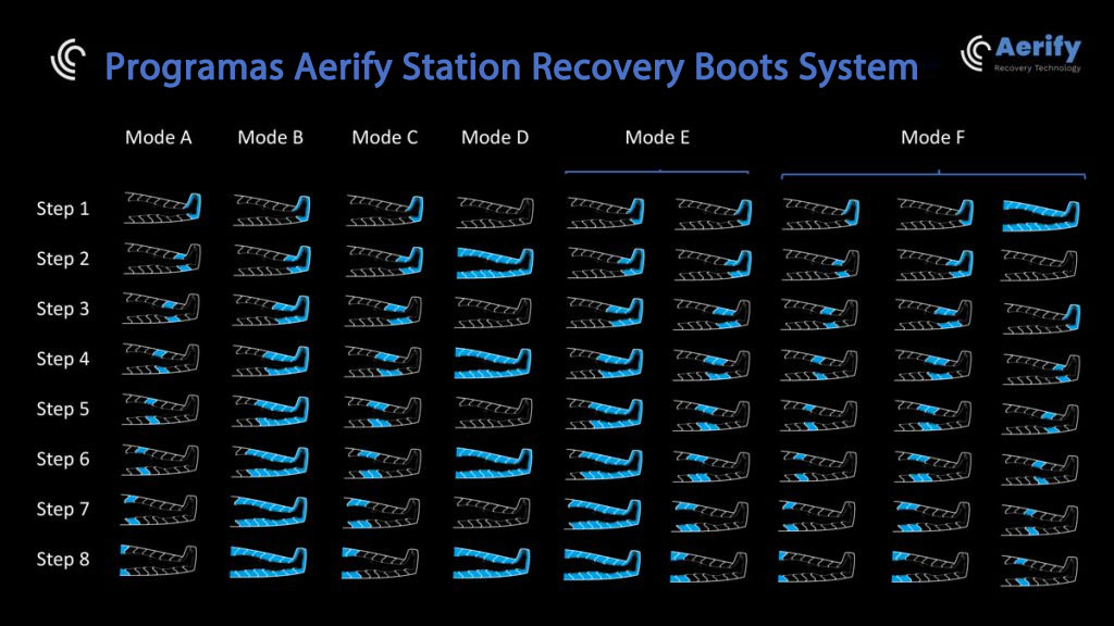 Programas Aerify Station Recovery Boots System